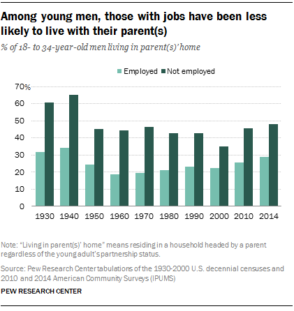 Among young men, those with jobs have been less likely to live with their parent(s)