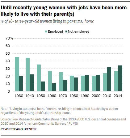 Until recently young women with jobs have been more likely to live with their parent(s)