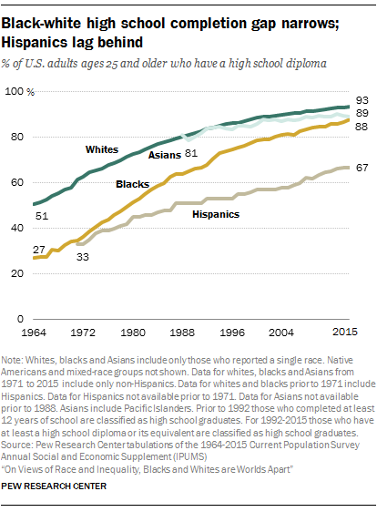 Black-white high school completion gap narrows; Hispanics lag behind