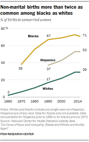 Non-marital births more than twice as common among blacks as whites