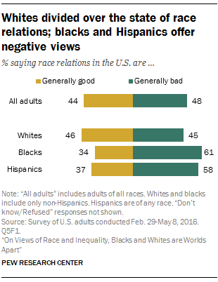 Whites divided over the state of race relations; blacks and Hispanics offer negative views