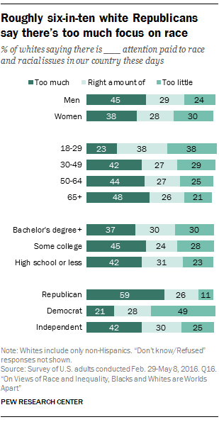 Roughly six-in-ten white Republicans say there's too much focus on race