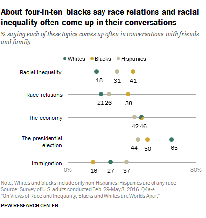 About four-in-ten blacks say race relations and racial inequality often come up in their conversations