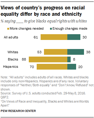Views of country's progress on racial equality differ by race and ethnicity