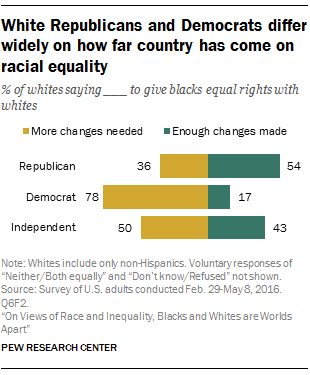 White Republicans and Democrats differ widely on how far country has come on racial equality