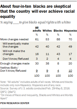 About four-in-ten blacks are skeptical that the country will ever achieve racial equality