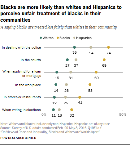 Blacks are more likely than whites and Hispanics to perceive unfair treatment of blacks in their communities