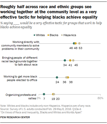 Roughly half across race and ethnic groups see working together at the community level as a very effective tactic for helping blacks achieve equality