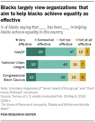 Blacks largely view organizations that aim to help blacks achieve equality as effective