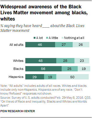 Widespread awareness of the Black Lives Matter movement among blacks, whites