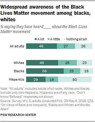 Widespread awareness of the Black Lives Matter movement among blacks, whites