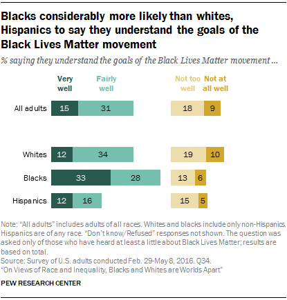 Blacks considerably more likely than whites, Hispanics to say they understand the goals of the Black Lives Matter movement