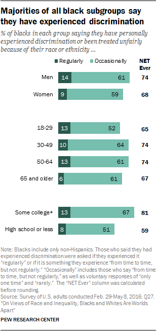 Majorities of all black subgroups say they have experienced discrimination
