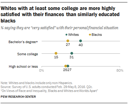Whites with at least some college are more highly satisfied with their finances than similarly educated blacks