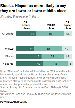 Blacks, Hispanics more likely to say they are lower or lower-middle class