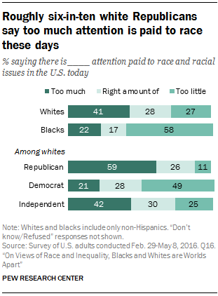 Roughly six-in-ten white Republicans say too much attention is paid to race these days