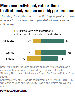More see individual, rather than institutional, racism as a bigger problem