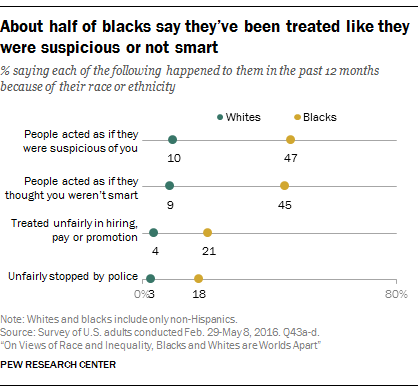 About half of blacks say they've been treated like they were suspicious or not smart