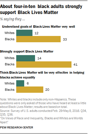 About four-in-ten black adults strongly support Black Lives Matter