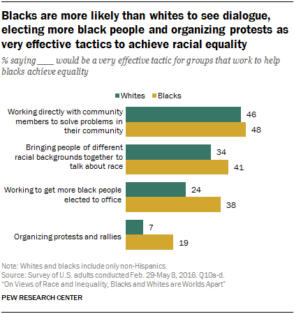 Blacks are more likely than whites to see dialogue, electing more black people and organizing protests as very effective tactics to achieve racial equality
