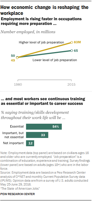 The State of American Jobs | Pew Research Center