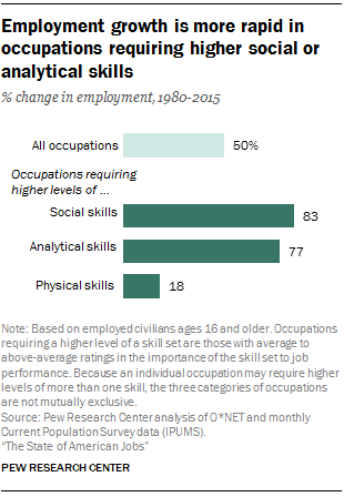 Changes in the American workplace | Pew Research Center