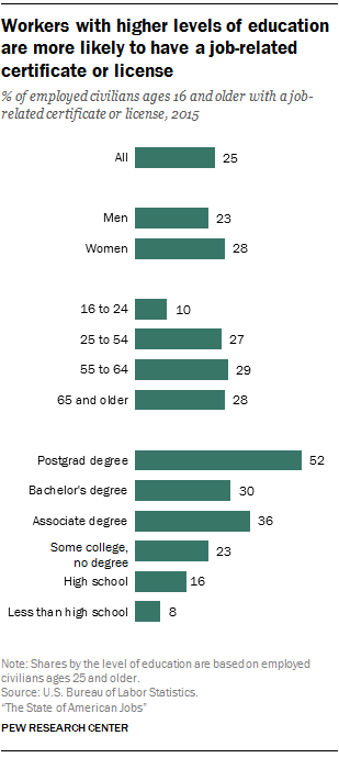 Changes in the American workplace