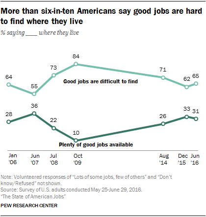 More than six-in-ten Americans say good jobs are hard to find where they live