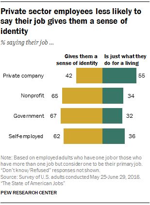How Americans view their jobs | Pew Research Center
