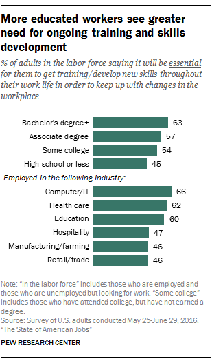 Promote Social Skills Step Away From >> What Skills And Training Americans Say They Need To Compete In