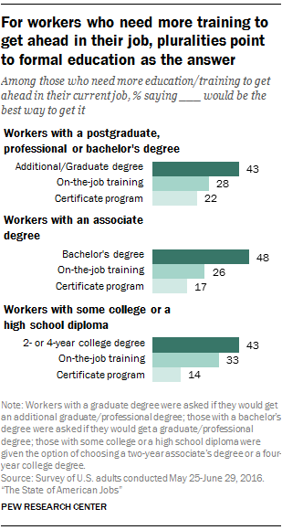 What skills and training Americans say they need to compete in ...