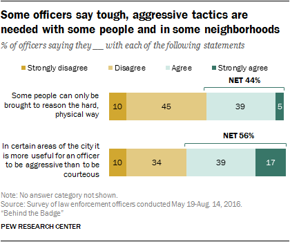 what police think about their jobs
