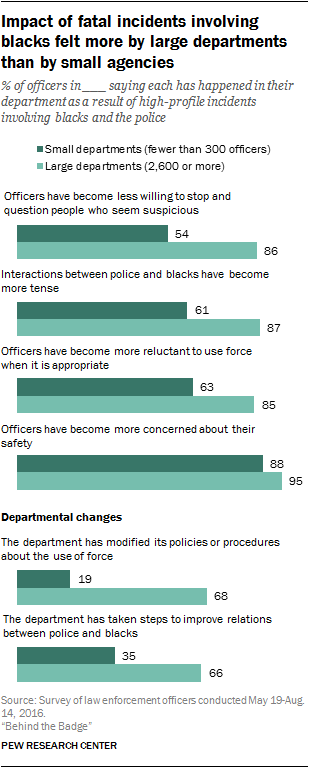 What Police Think About Their Jobs Most Officers Say Highprofile Incidents Have Made Policing Harder Argumentative Essay Topics High School also Argumentative Essay Thesis  Essays On Health Care