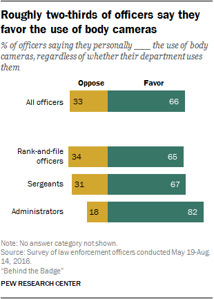 What Police Think About Their Jobs   Pew Research Center