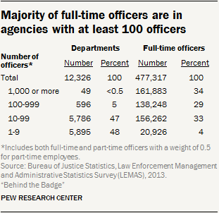 What Police Think About Their Jobs In  More Than A Quarter  Of Fulltime Police Officers Were Racial  Or Ethnic Minorities Some  Of Fulltime Local Police Officers Were  Black  Independence Day Essay In English also Essay Proposal Sample  Thesis Statements For Essays