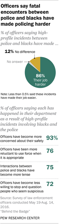 What Police Think About Their Jobs In A New Pew Research Center National Survey Conducted By The National  Police Research Platform Majorities Of Police Officers  English Essays Topics also Business Plan Writers In Minneapolis  High School Narrative Essay Examples