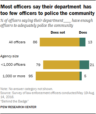 law enforcement research topics