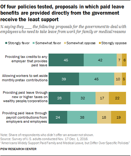 Americans Widely Support Paid Family and Medical Leave | Pew