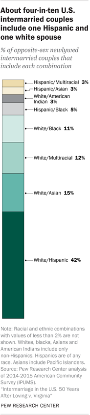 Intermarriage in the U.S. 50 Years After Loving v. Virginia | Pew ...