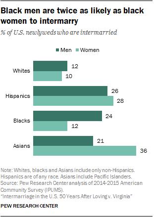 Interracial sex statistics