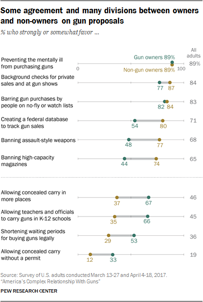 Guns In America Attitudes And Experiences Of Americans Pew