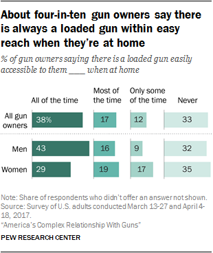 Guns in America: Attitudes and Experiences of Americans | Pew