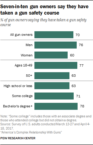 Views of gun safety in the U.S.