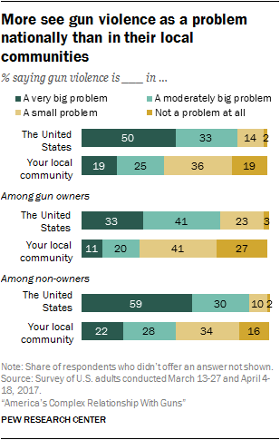 Views of guns and gun violence in the U S  | Pew Research Center