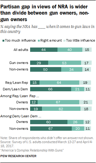 Views on gun policy in the U S  | Pew Research Center