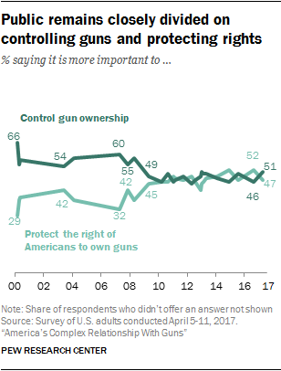 articles supporting gun control