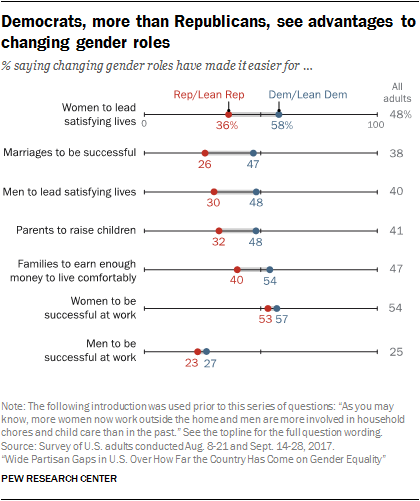 Views Of Gender In The U S  | Pew Research Center