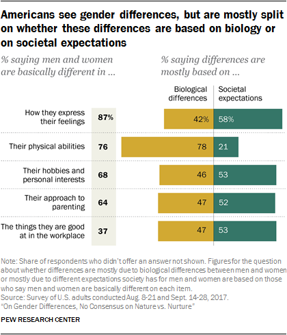 1 Americans Are Divided On Whether Differences Between Men And Women Are Rooted In Biology Or Societal Expectations Pew Research Center
