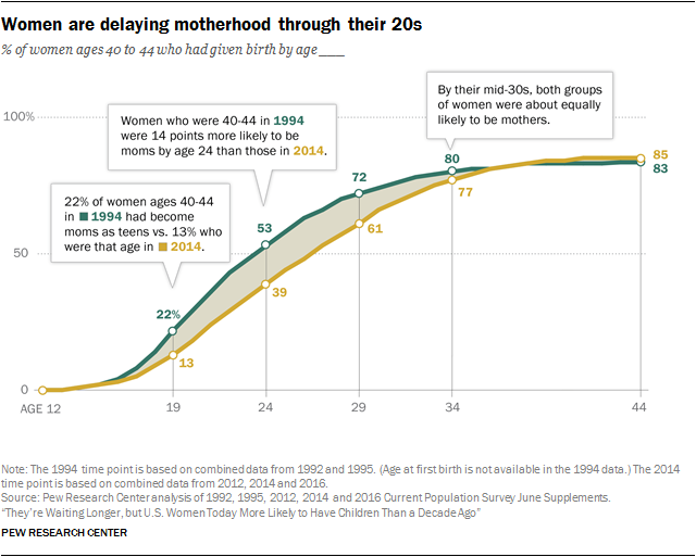 U S  Women More Likely to Have Children Than a Decade Ago