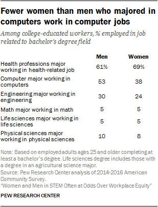 Women and Men in STEM Often at Odds Over Workplace Equity | Pew